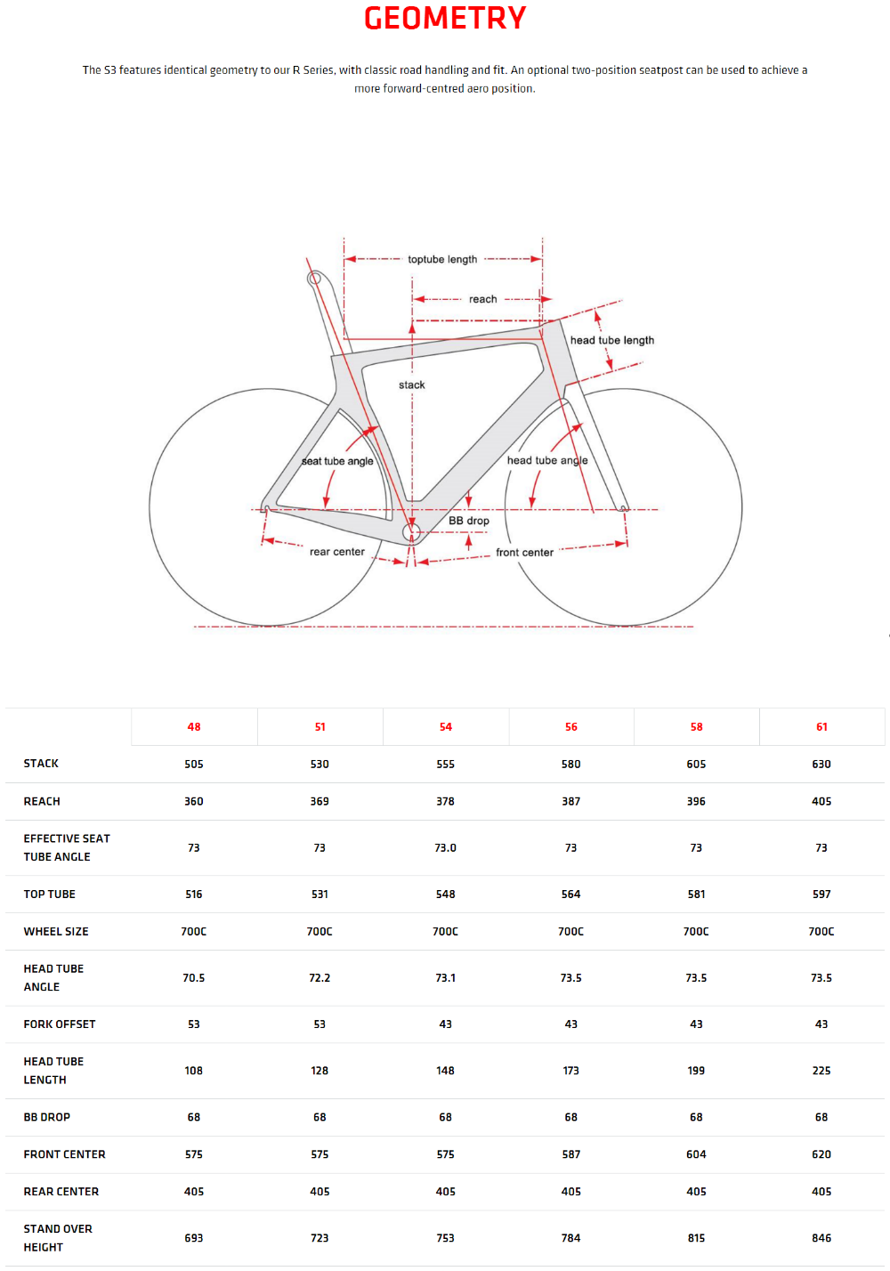 Cervélo S3 Specs and Geometry   cervelo.com.png